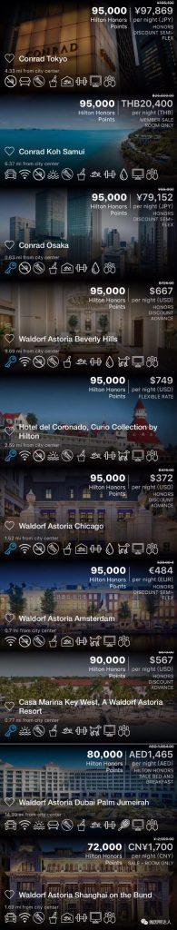 《最尊贵酒店神卡 - Amex Hilton Aspire信用卡(史高150K奖励开卡奖励)》