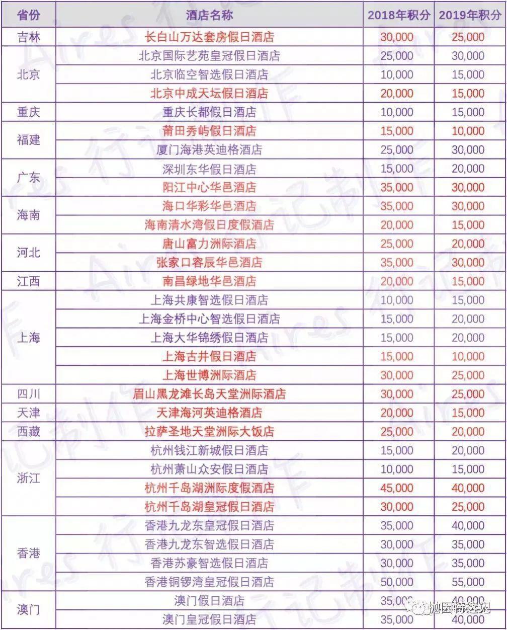 """《日常贬值的""""爱吃鸡"""" - IHG旗下酒店2019年等级大调整》"""