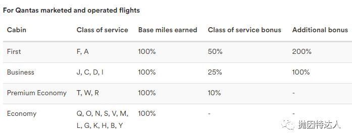 《超低成本直接获取航司高级会籍 - 阿拉斯加航空会籍挑战&双倍返点活动来了》