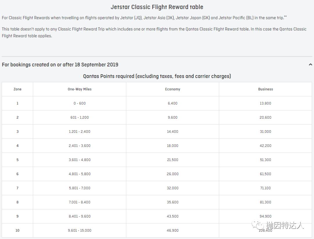 《贬值后仍有不少亮点 - 澳洲航空(Qantas Airways)里程指南》