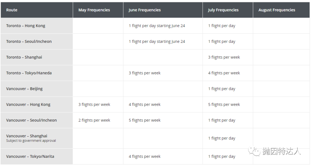 《达美和美联航将有望复飞六月的中美航线?是新一轮彩票开奖还是继续给航司集资》