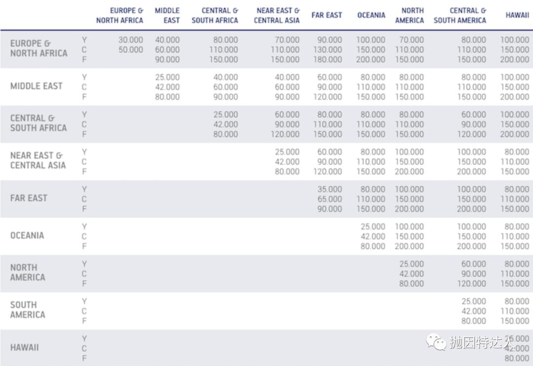 《这家航司推出限时福利,注册账户即送免费机票》